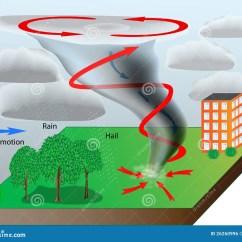 Diagram Of A Tornado Forming Sony Xplod Amp Wiring Stock Vector Illustration Storm Cloudy Dark