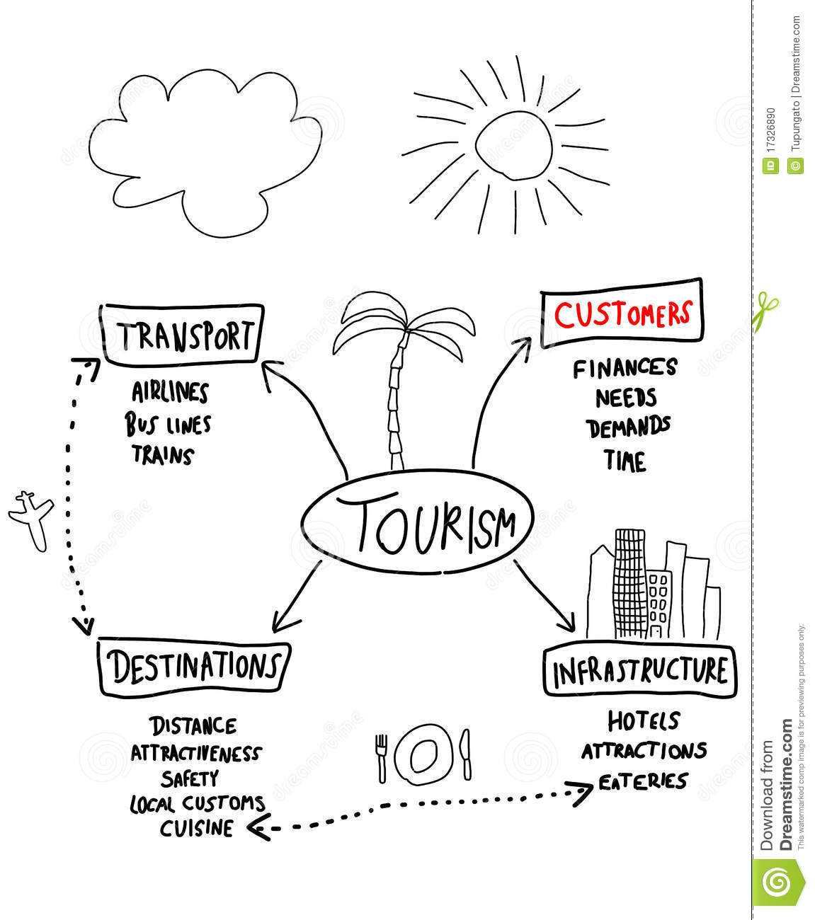 Tourism Industry Stock Vector Illustration Of Ideas