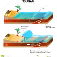 Surface Waves Diagram 6 Volt Autobatterie Oldtimer Tsunami And Earthquake Vector Illustration Stock