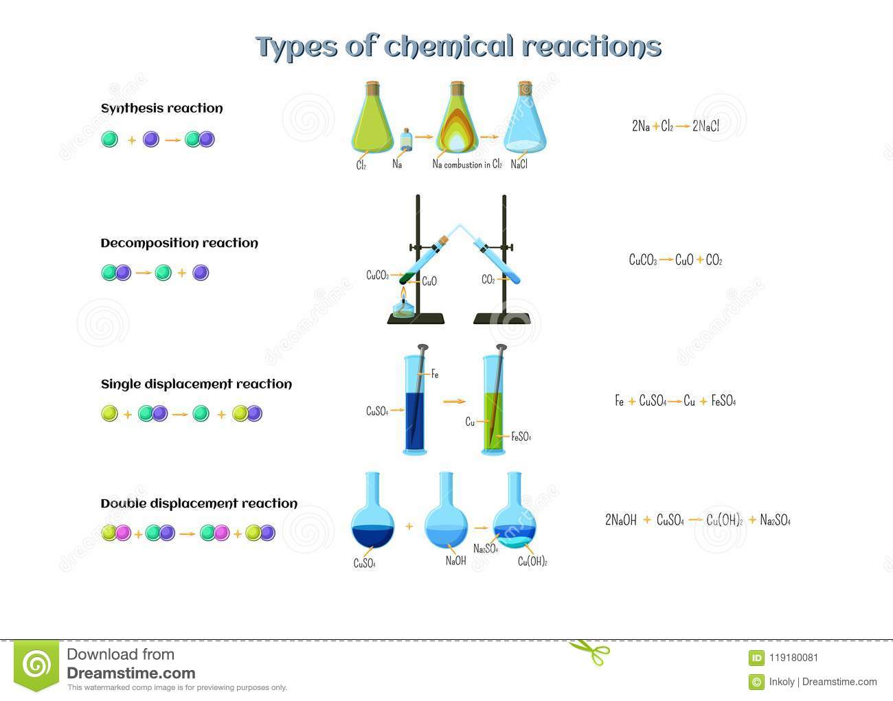 Types Of Chemical Reactions Infographics Reactions Of