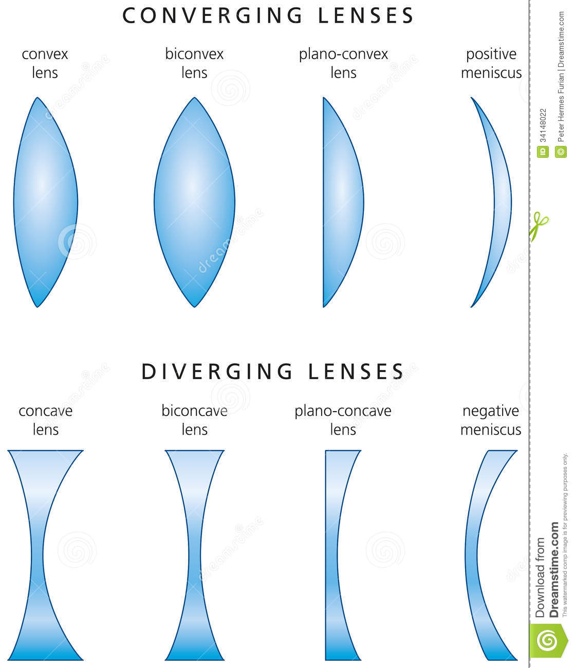 Types And Classification Of Simple Lenses Stock Photo