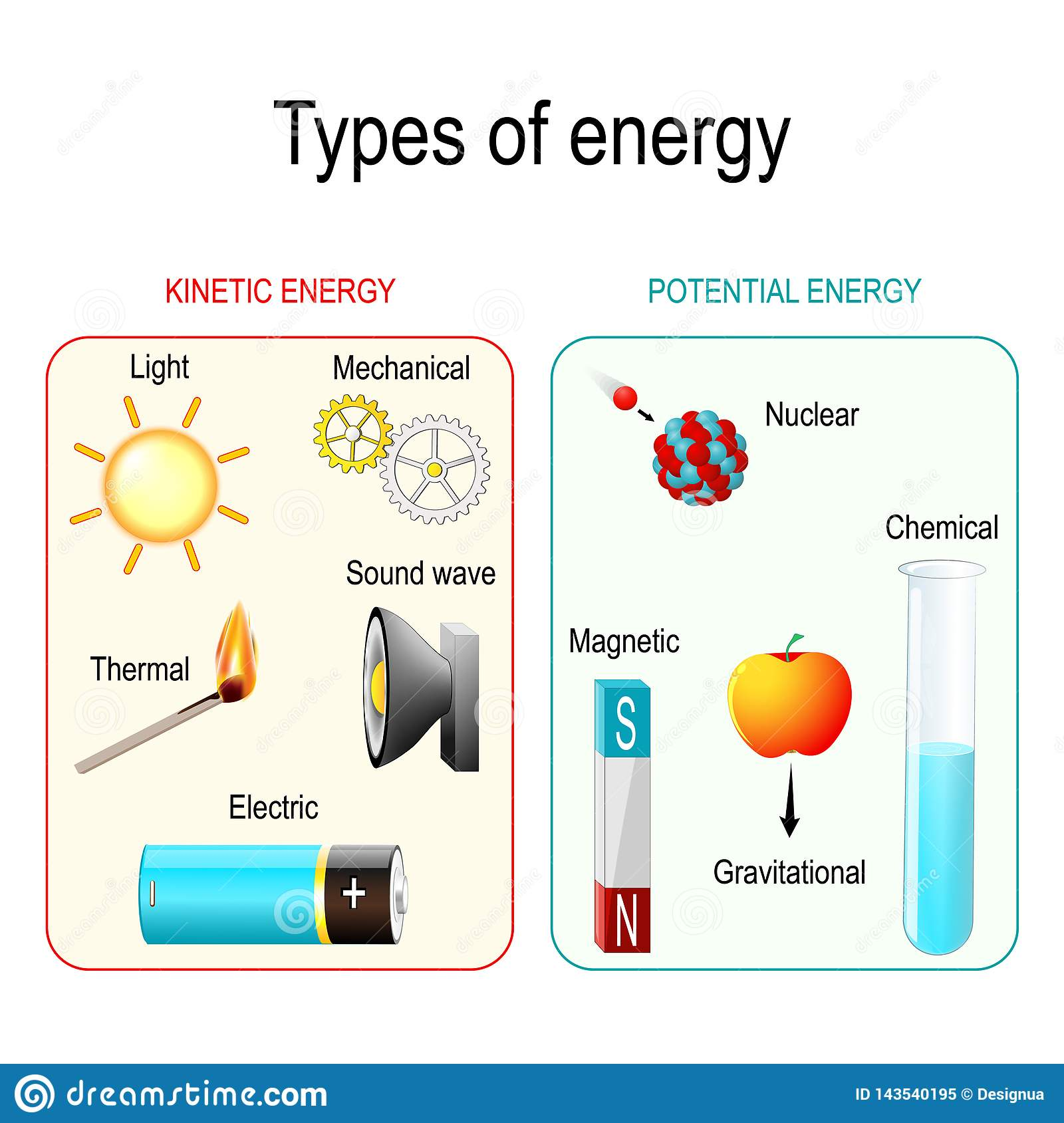 Types Of Energy Stock Vector Illustration Of Kinetic