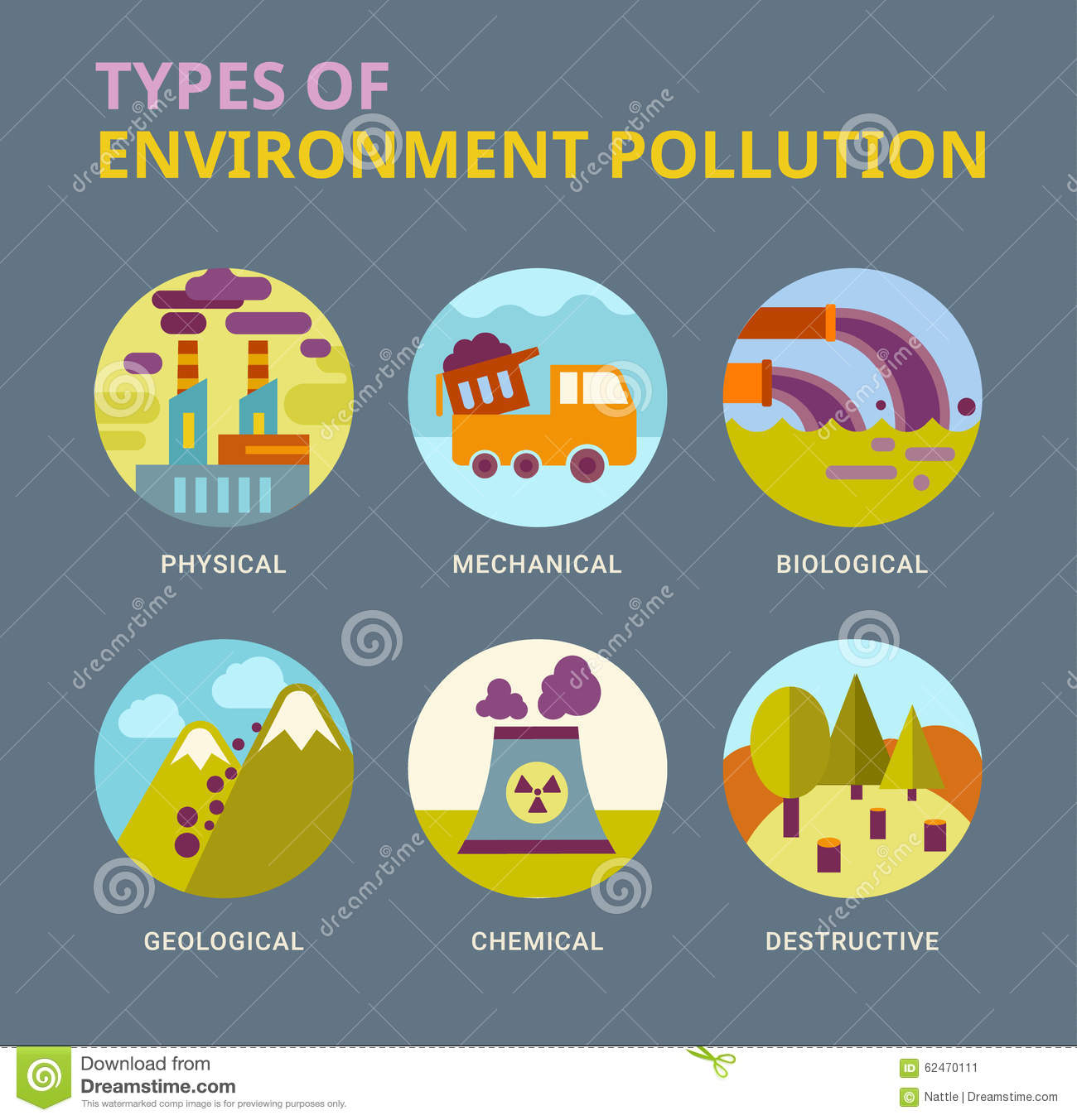 Types Of Environment Pollution Stock Vector