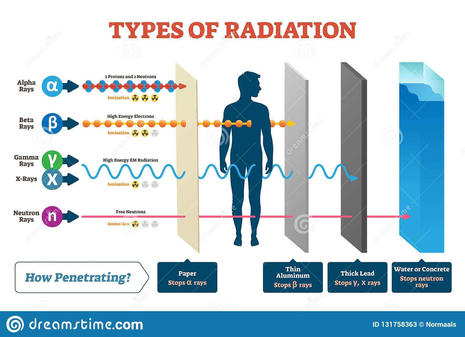 Types Of Radiation Vector Illustration Diagram And Labeled