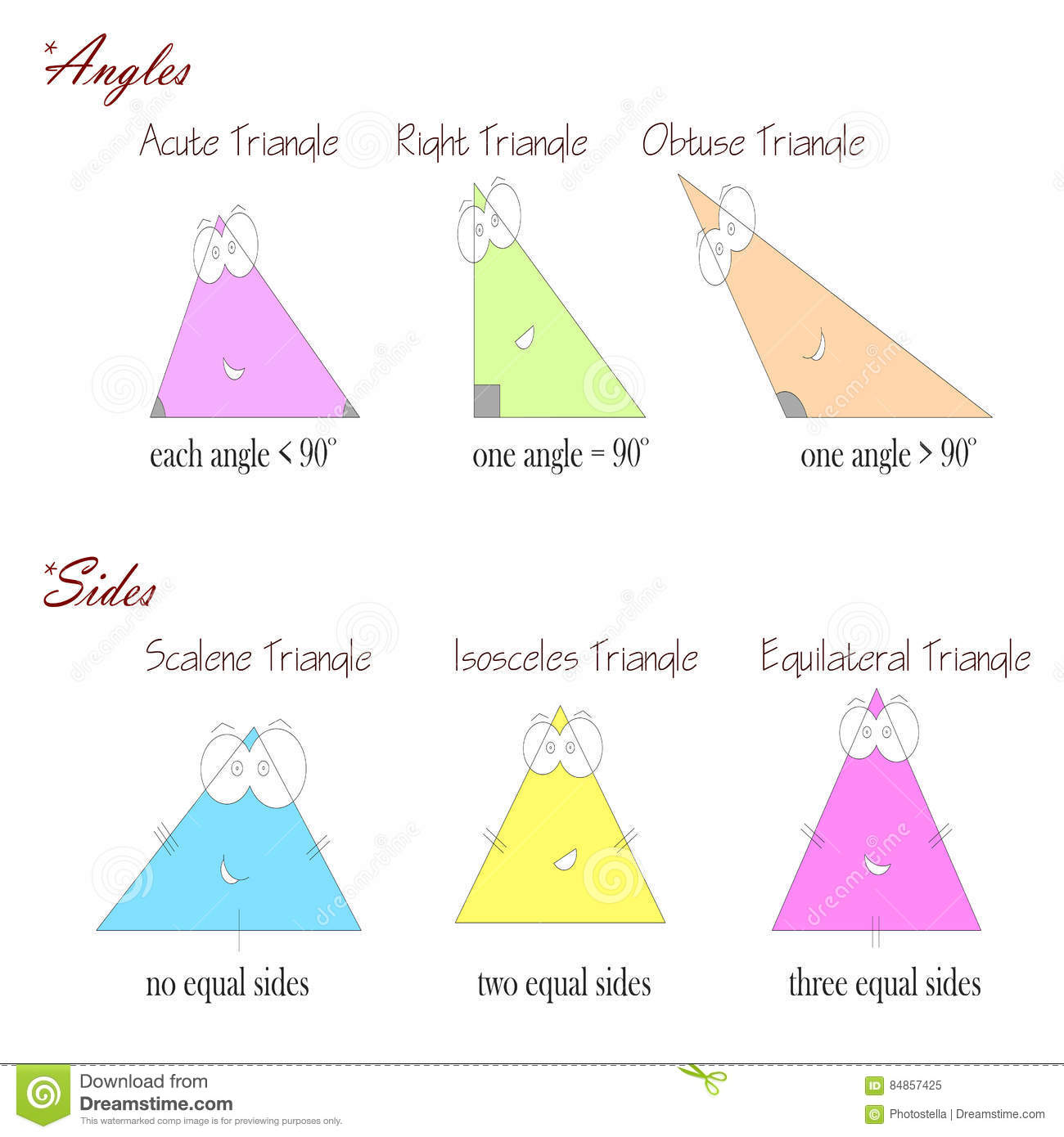 Types Of Triangles Based On Angles And Sides Stock