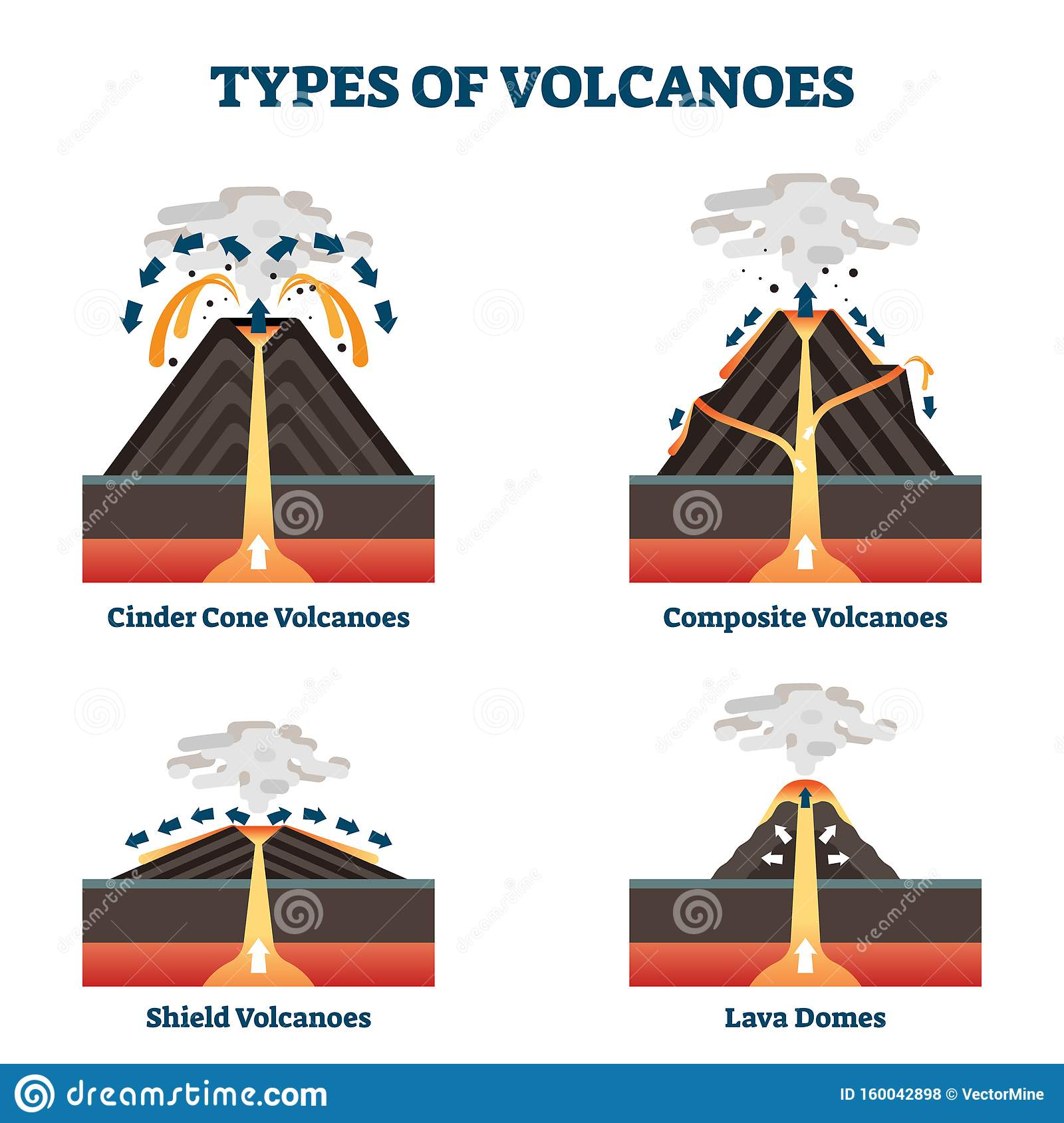 Types Of Volcanoes Vector Illustration Labeled Geological