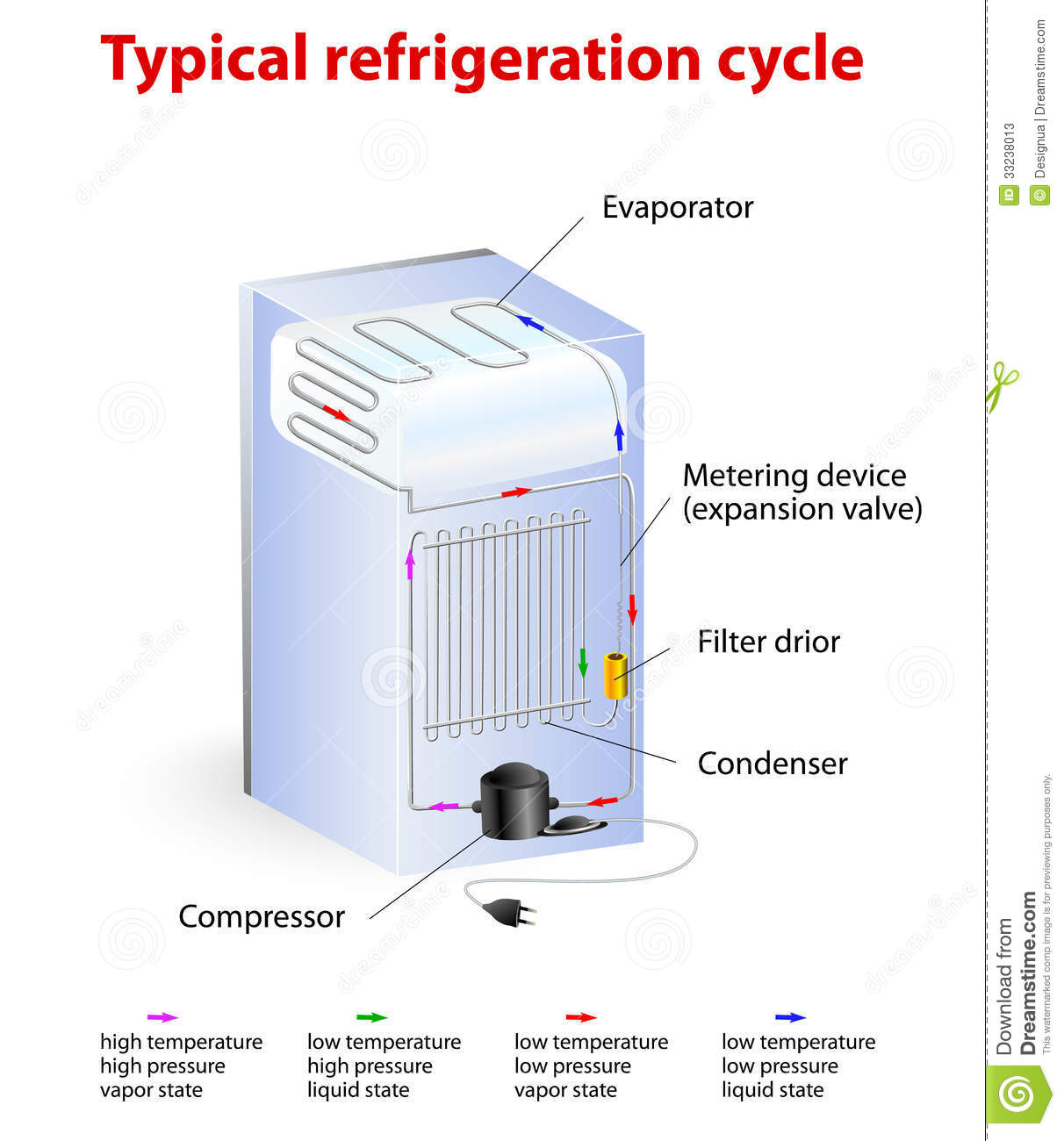 hight resolution of typical refrigeration cycle vector diagram how it works the compressor constricts the refrigerant vapor raising its pressure