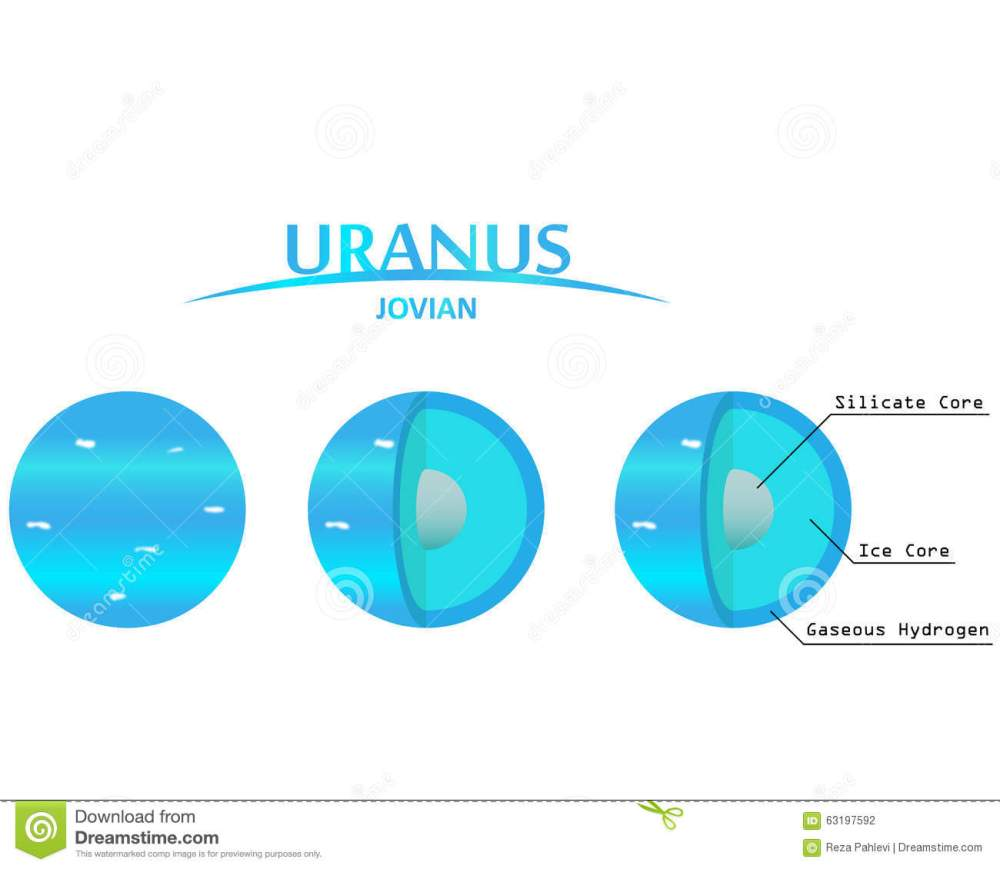 medium resolution of uranus layers clipart with infographics jovian planet