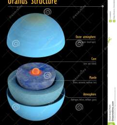 this image represents the internal structure of the uranus planet it is a realistic 3d rendering [ 1106 x 1300 Pixel ]