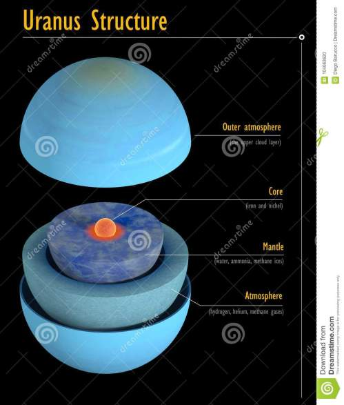 small resolution of this image represents the internal structure of the uranus planet it is a realistic 3d rendering