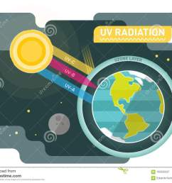uv radiation diagram graphic vector illustration with sun and planet earth [ 1300 x 1034 Pixel ]