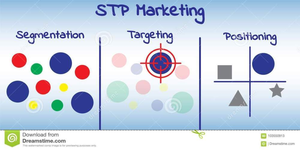 medium resolution of stp marketing diagram process