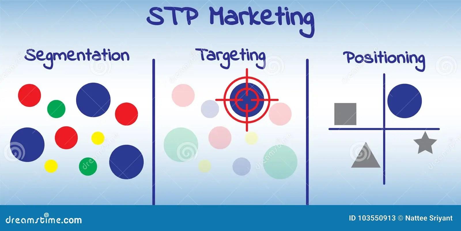 hight resolution of stp marketing diagram process