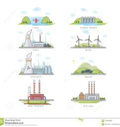 vector illustration of different type electric power plant tidal hydro power coal wind nuclear solar geo thermal biomass energy  [ 1300 x 1282 Pixel ]