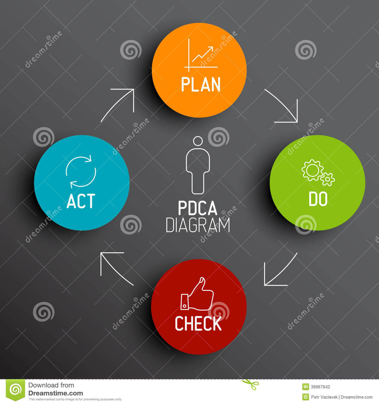 pdca cycle diagram 2000 toyota camry wiring plan do check act teal render royalty free