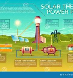 power plant to house diagram wiring diagram files power plant to house diagram [ 1300 x 903 Pixel ]