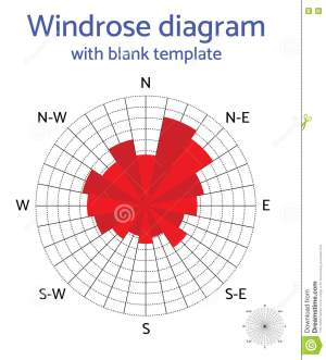Vector Windrose Diagram With Blank Template Stock Vector
