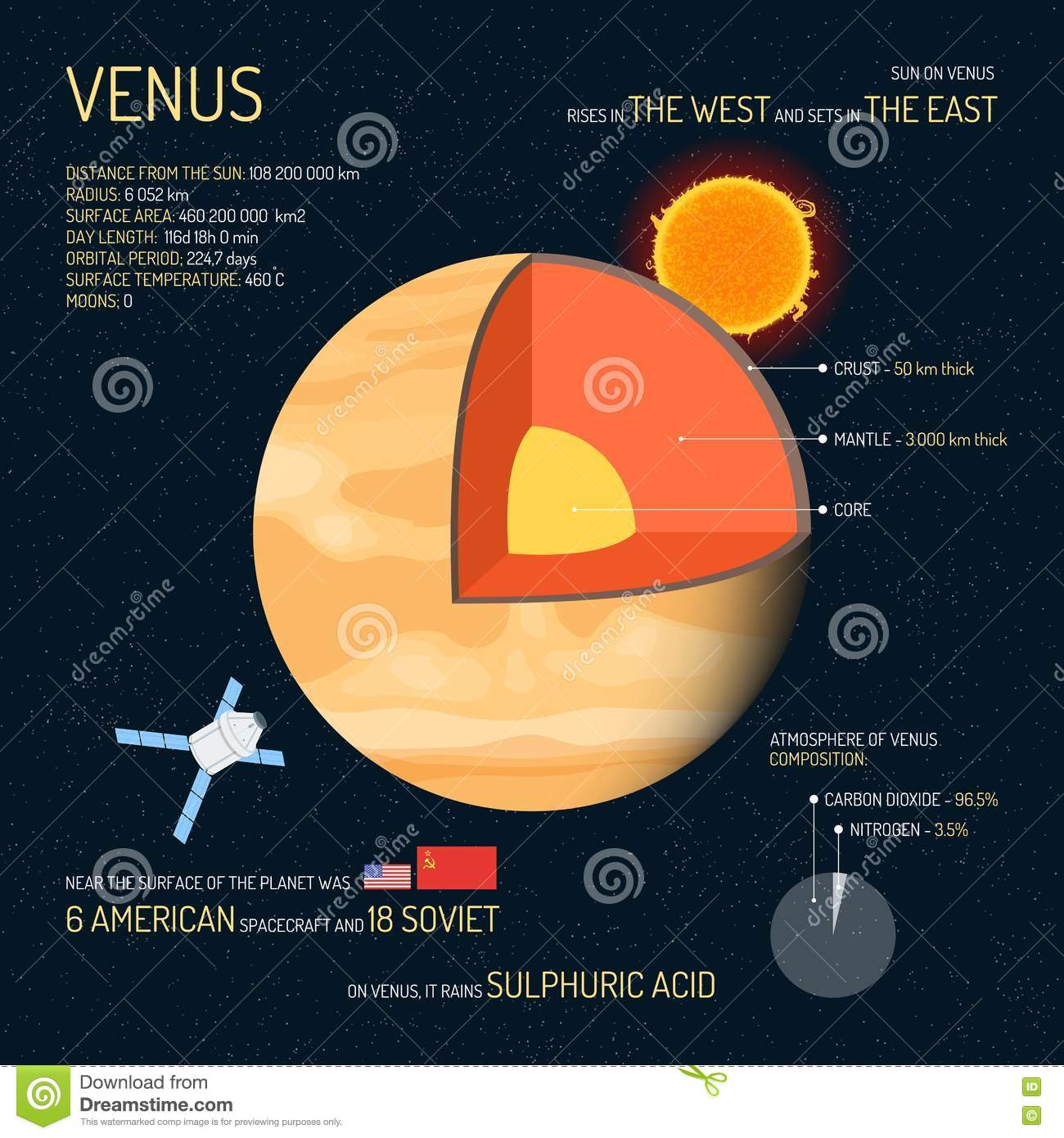 hight resolution of venus detailed structure with layers vector illustration outer space science concept banner infographic elements