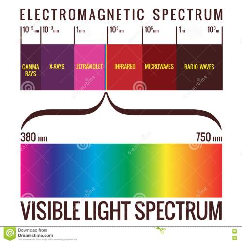 small resolution of range of visible light within the electromagnetic spectrum