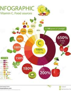 Top natural organic vegetables fruits and berries with the maximum content of vitamin  daily rate pie chart basics healthy eating also or ascorbic acid  food highest rh dreamstime