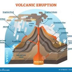 Volcano Diagram Pipe 220v Motor Wiring Single Phase Volcanic Eruption Vector Illustration Scheme Stock
