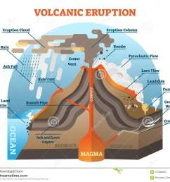 volcanic eruption vector illustration scheme with isometric terrain diagram  [ 1300 x 1154 Pixel ]