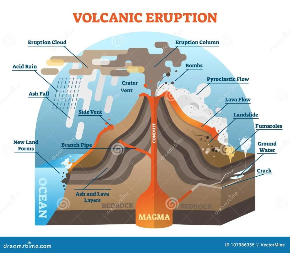 medium resolution of volcanic eruption vector illustration scheme with isometric terrain diagram