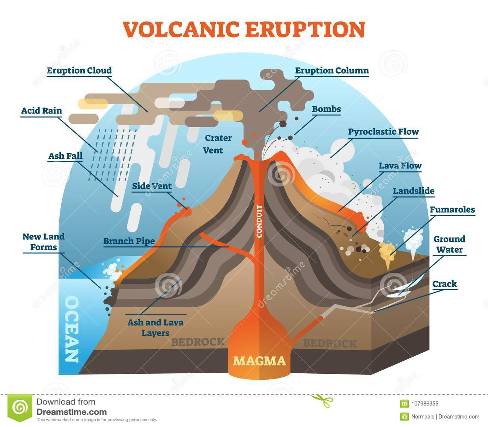 hight resolution of volcanic eruption vector illustration scheme with isometric terrain diagram