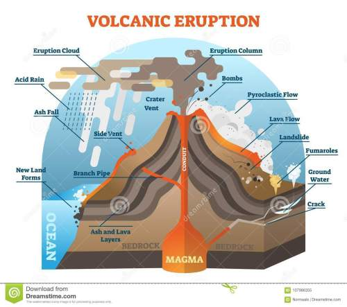 small resolution of volcanic eruption vector illustration scheme with isometric terrain diagram