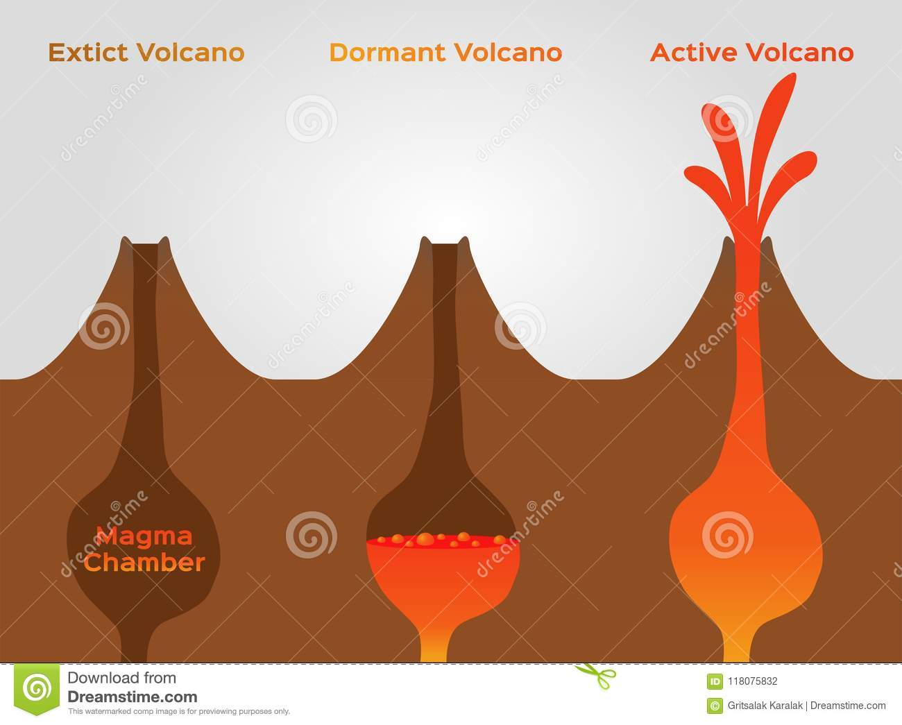 Volcano Stage Infographic Extinct Dormant And Active