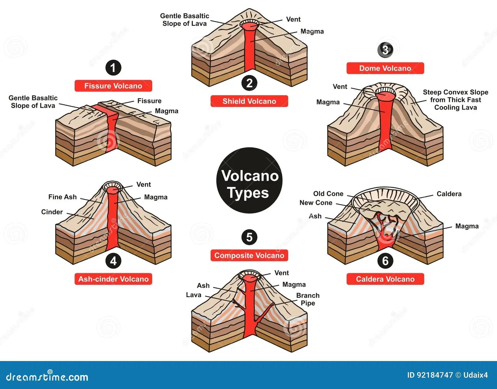 Volcano Types Infographic Diagram Illustrazione Vettoriale