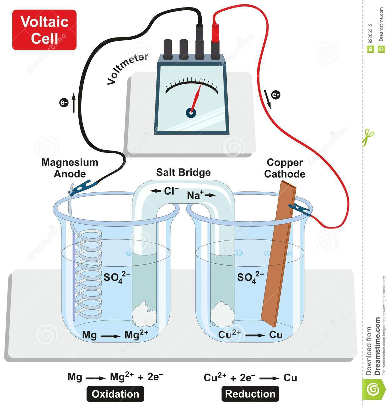 hight resolution of voltaic galvanic cell with copper cathode and magnesium anode salt bridge voltmeter and process of oxidation and reduction diagram for physics and chemistry