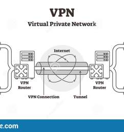 vpn diagram vector illustration outline virtual private network lan scheme [ 1600 x 930 Pixel ]