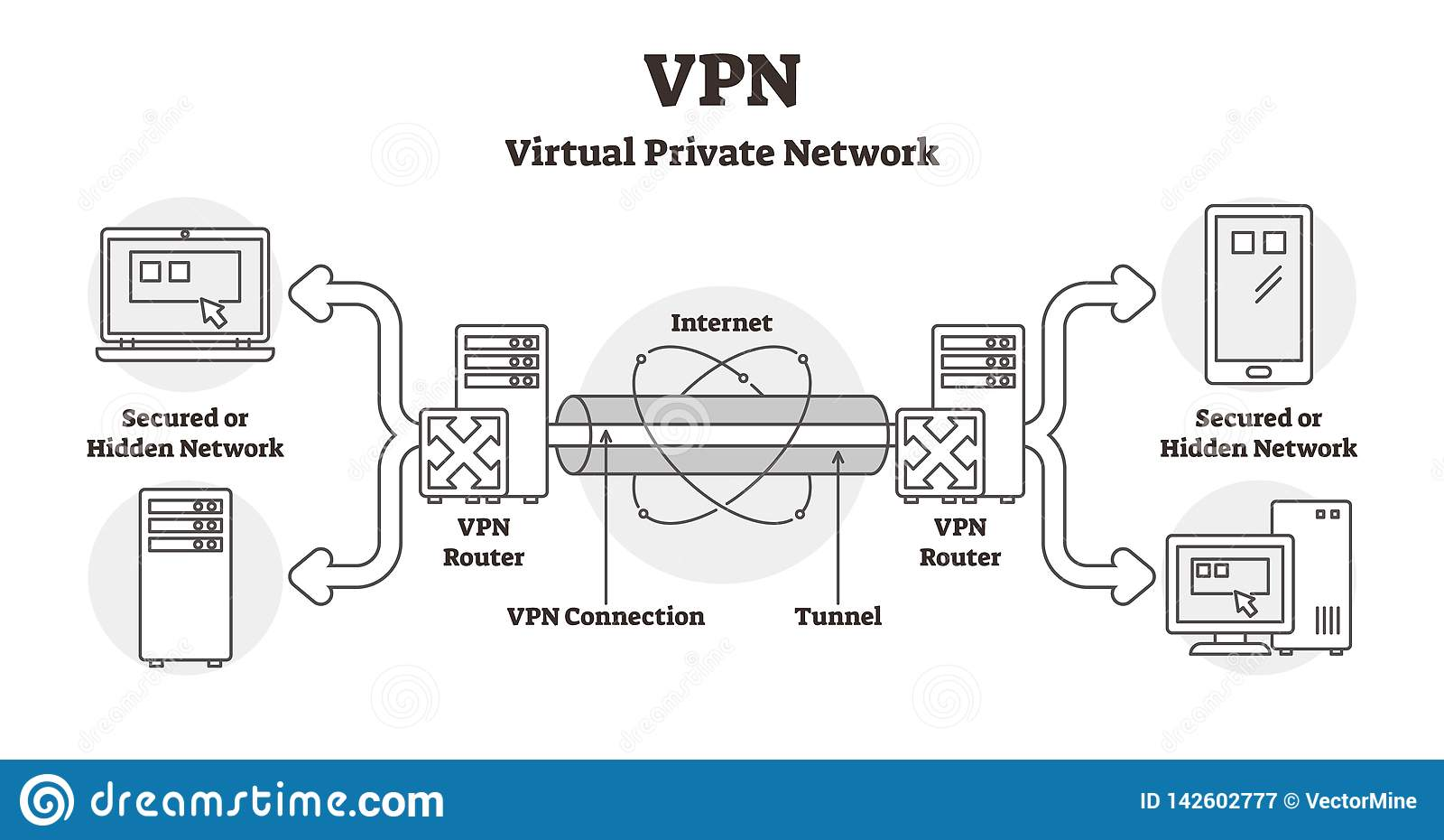hight resolution of vpn diagram vector illustration outline virtual private network lan scheme