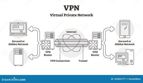 small resolution of vpn diagram vector illustration outline virtual private network lan scheme