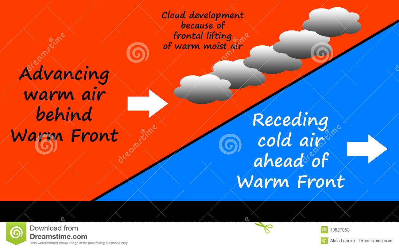 frontal rainfall diagram class for hospital management system warm front stock illustration image of meteorology model