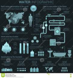 water consumption infographic with diagrams and charts [ 1300 x 1390 Pixel ]
