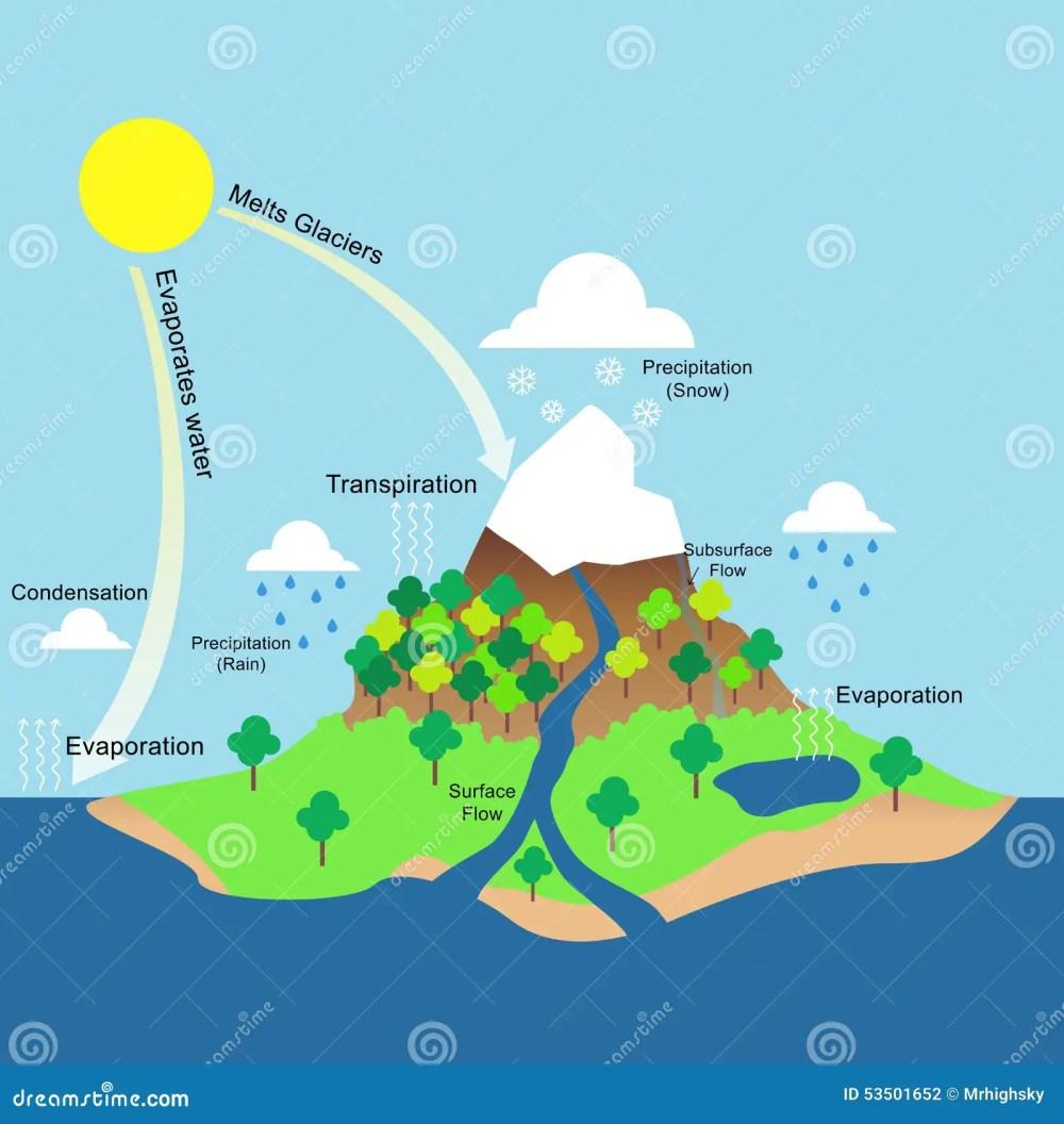 medium resolution of water cycle illustration