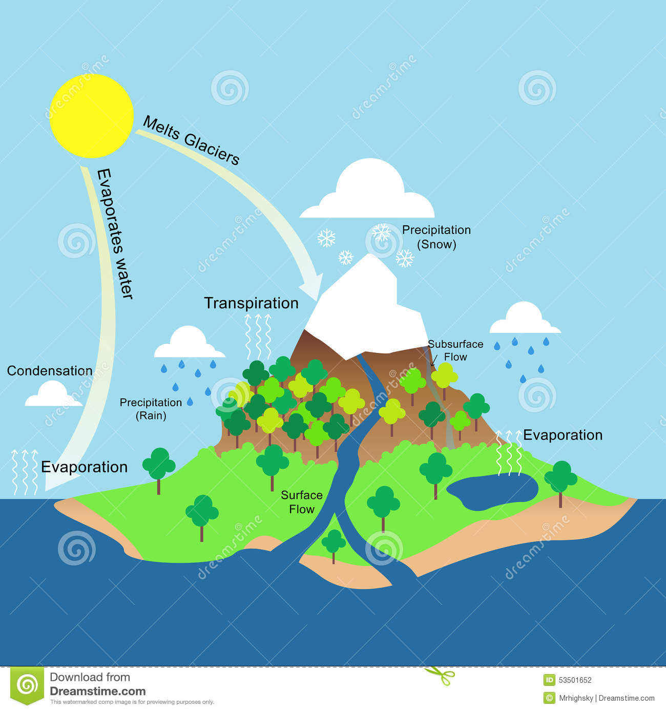 hight resolution of water cycle illustration