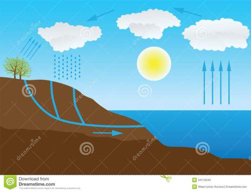 small resolution of water cycle in nature