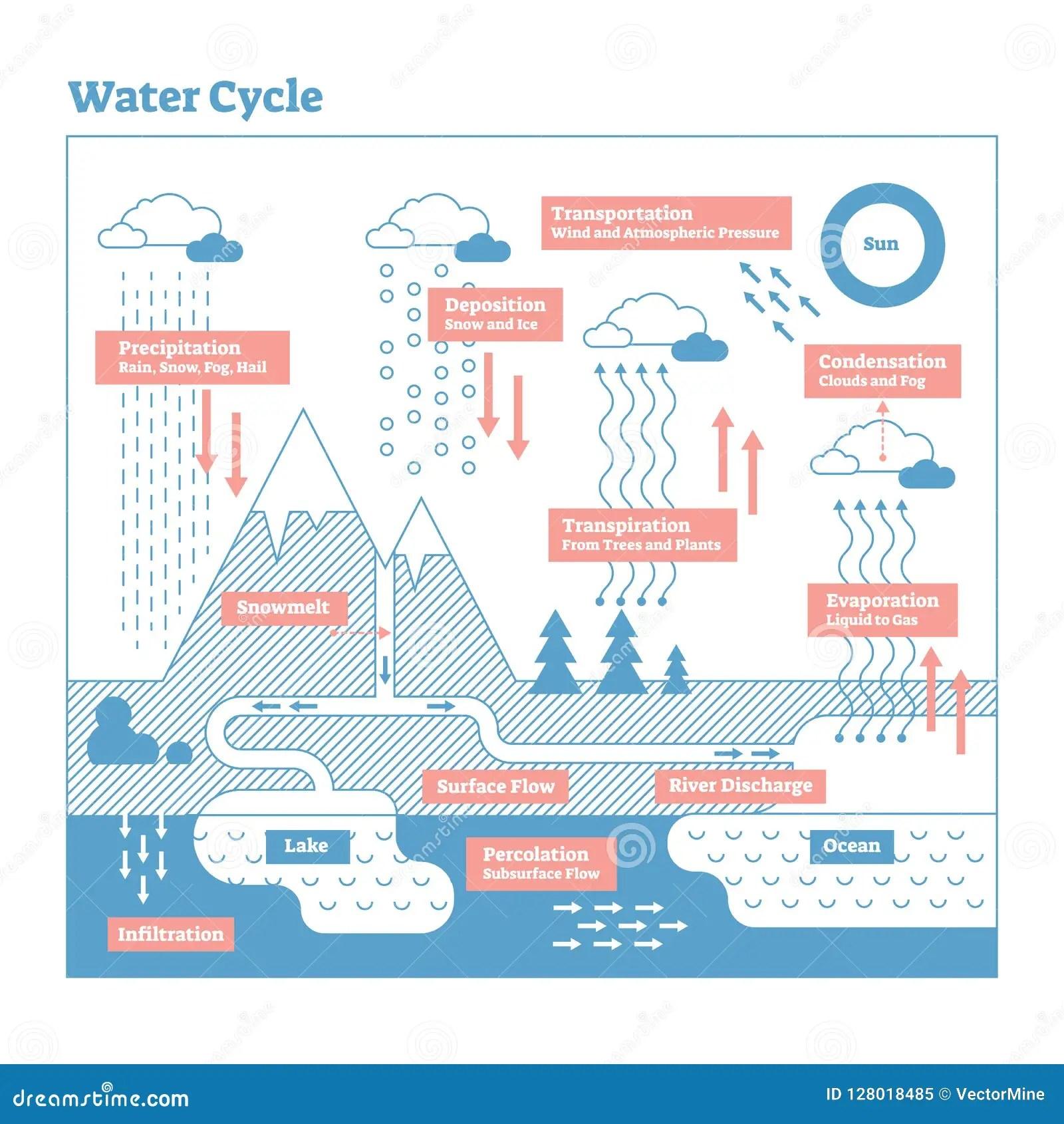 Condensation Diagram
