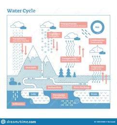 water cycle vector illustration diagram geo science ecosystem scheme  [ 1600 x 1690 Pixel ]