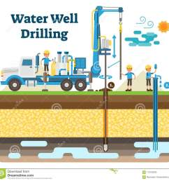 water well drilling vector illustration diagram with drilling process machinery equipment and workers  [ 1300 x 1292 Pixel ]