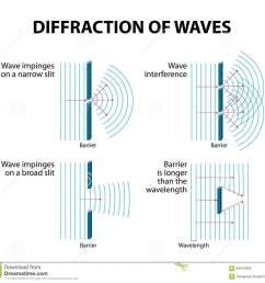 waves diffraction and interference diffraction occurs when a wave passes an edge passes through a narrow gap or goes past an object vector diagram  [ 1300 x 1216 Pixel ]