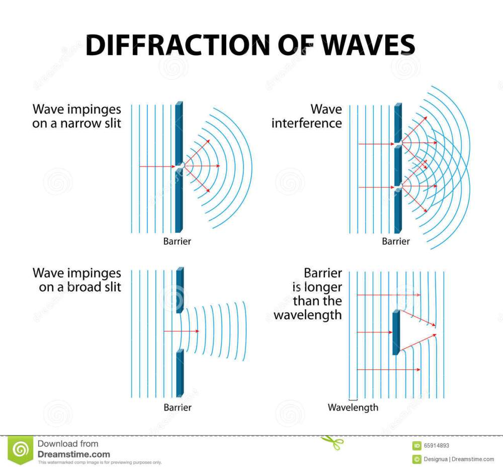 medium resolution of waves diffraction and interference diffraction occurs when a wave passes an edge passes through a narrow gap or goes past an object vector diagram