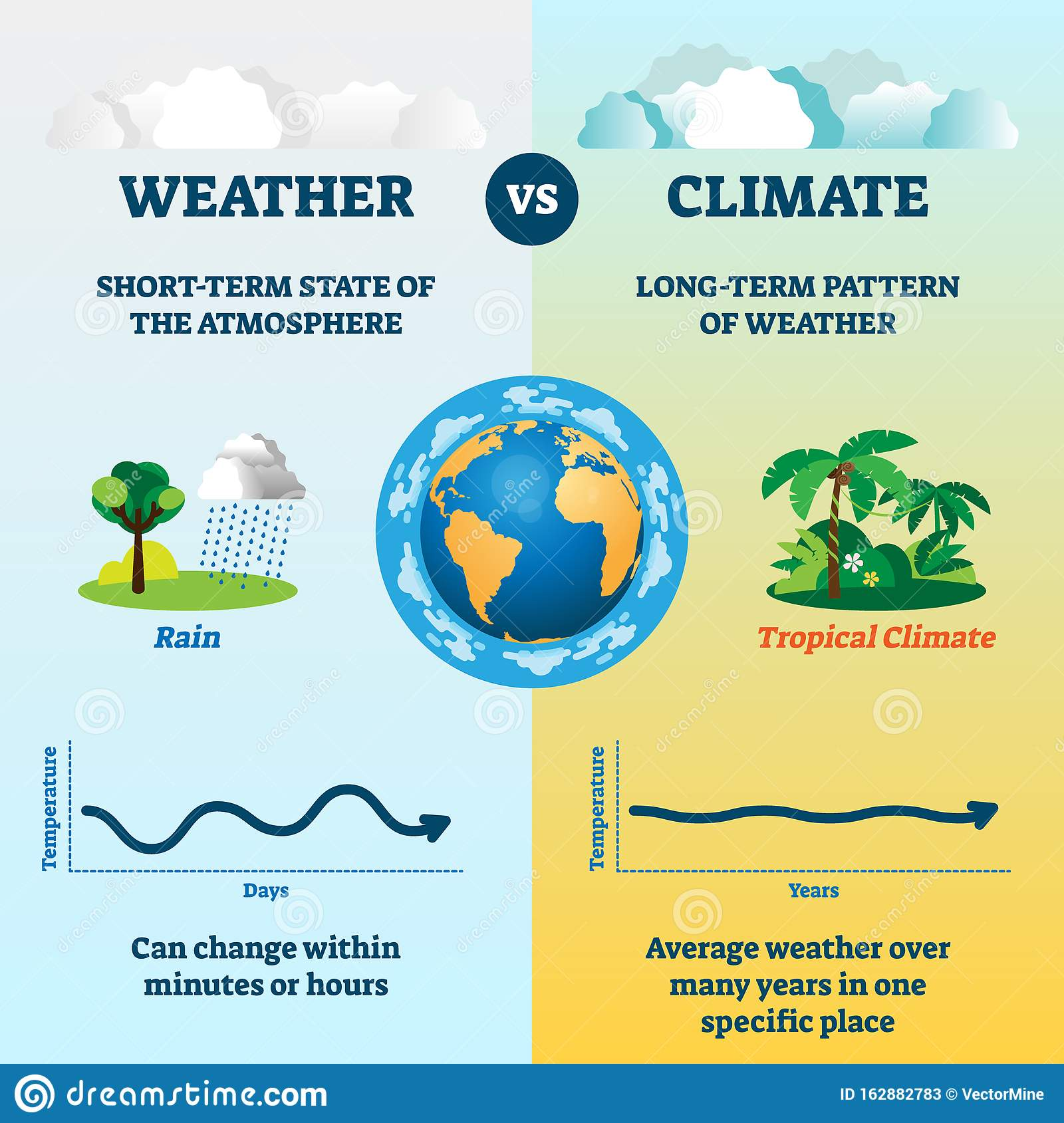 Weather Versus Climate Vector Illustration Educational