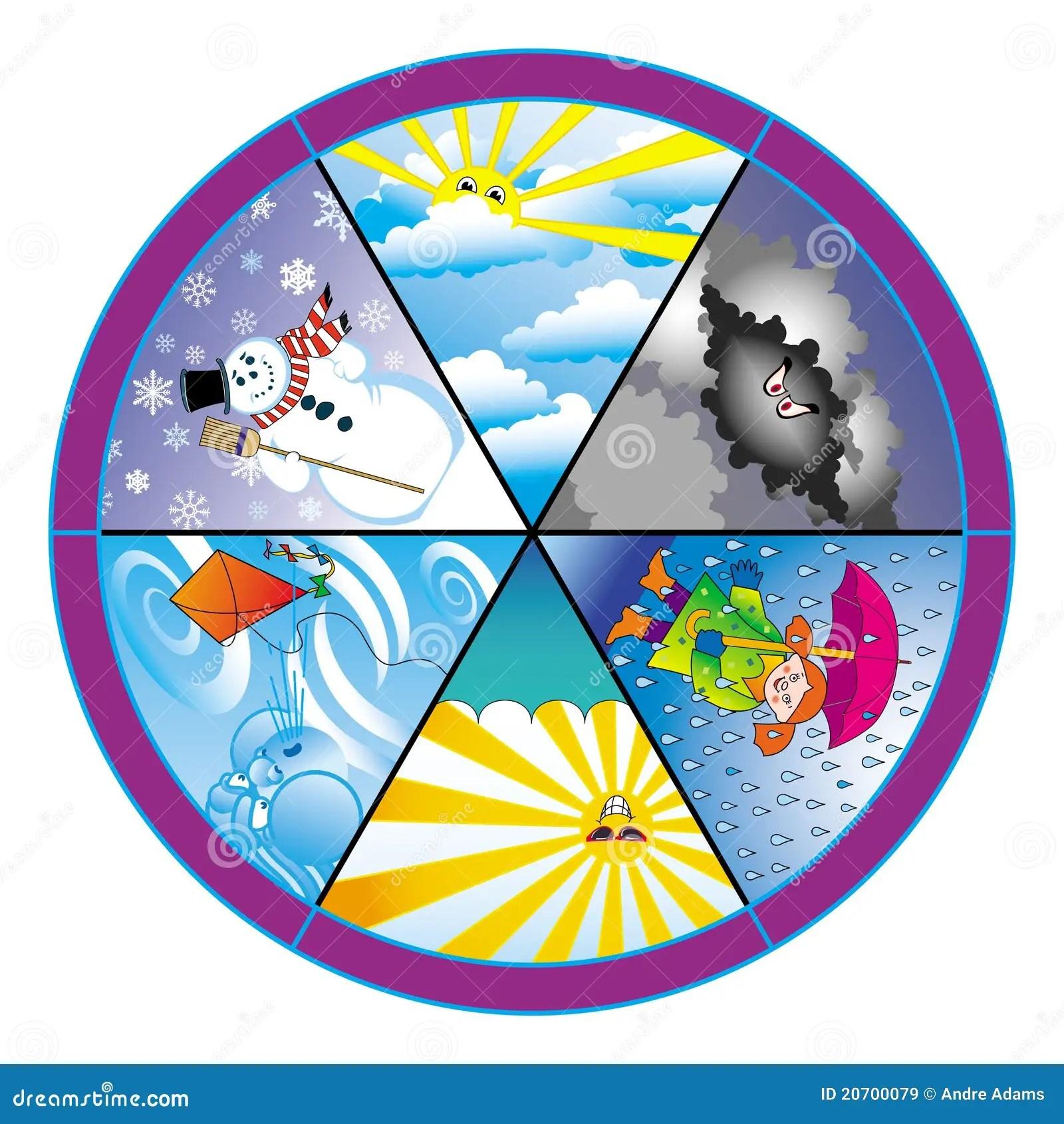 Weather Wheel Stock Vector Illustration Of Cartoon Wheel