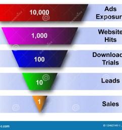 website and sales funnel diagram [ 1300 x 1074 Pixel ]