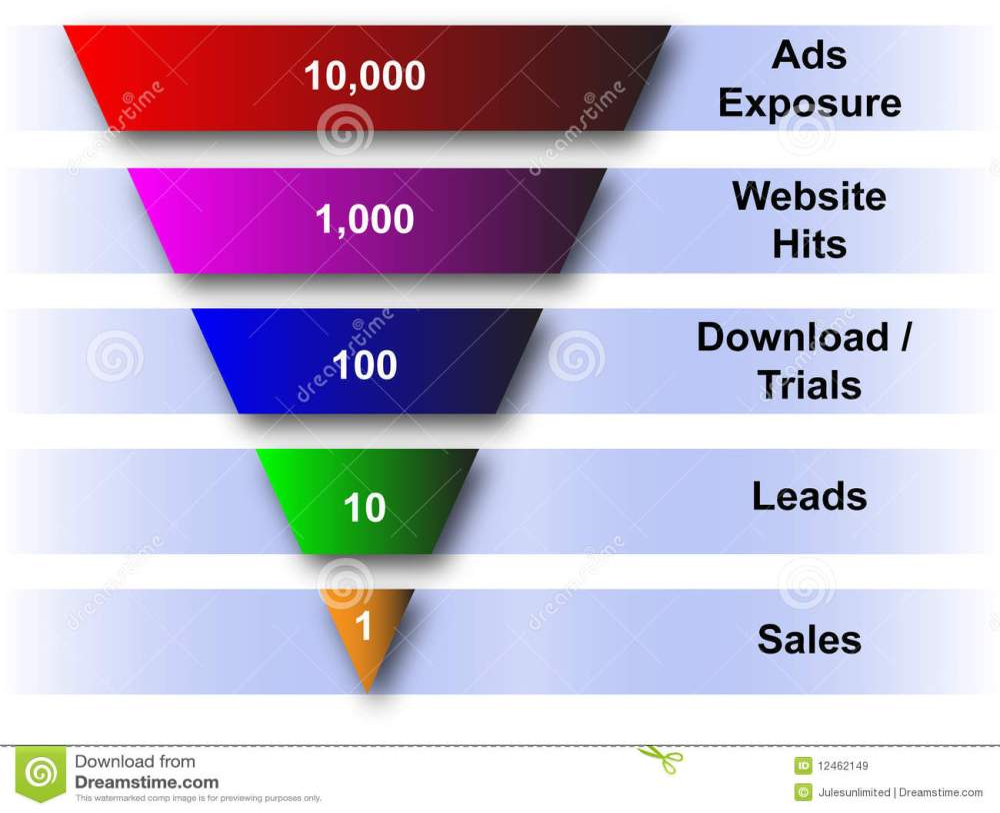 medium resolution of website and sales funnel diagram