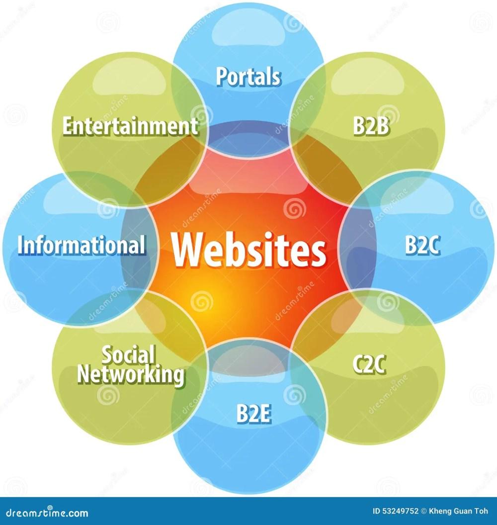 medium resolution of website types business diagram illustration